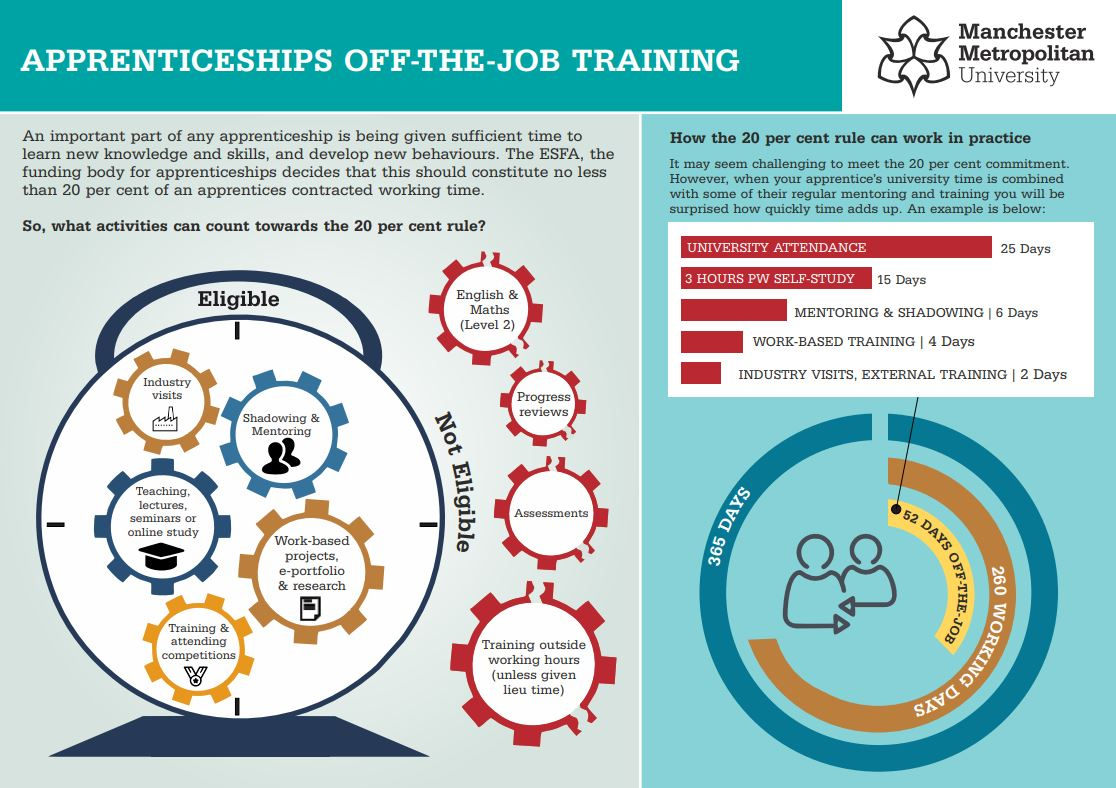 off-the-job training infographic